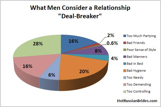 What Does Dating Deal Breaker Mean
